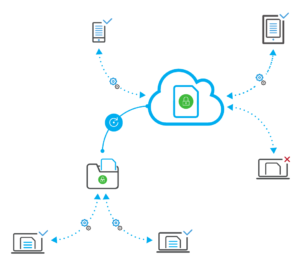 Images / SDS / Cloud and Mobility / How does it work