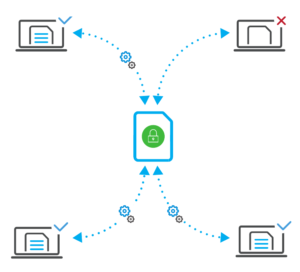 Images / SDS / Enterprise / How does it work